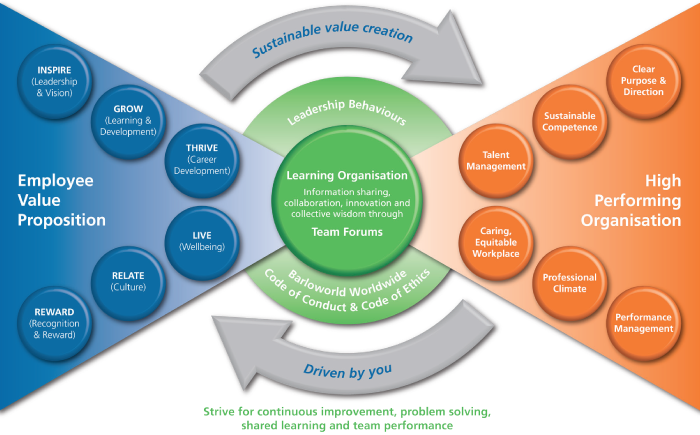 Integrated employee value model