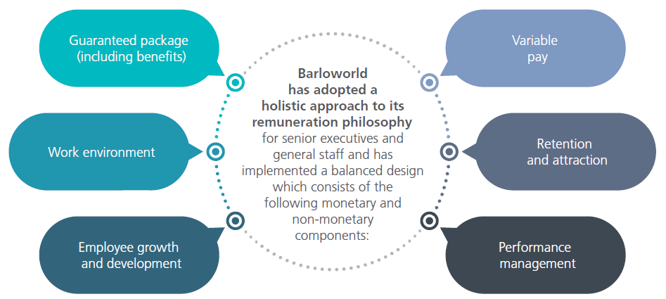 Barloworld Limited - Intgrated report 2017 | Remuneration report